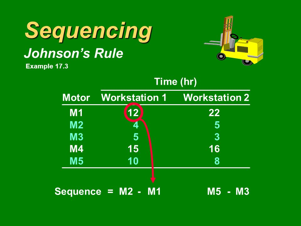 Sequencing Johnson's Rule Time (hr) MotorWorkstation 1Workstation 2 M11222 M245 M353 M41516 M5108 Sequence =M2M3M5- Example 17.3