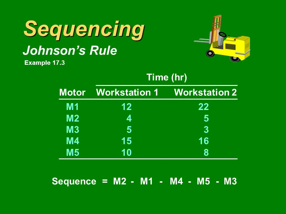Sequencing Johnson's Rule Time (hr) MotorWorkstation 1Workstation 2 M11222 M245 M353 M41516 M5108 Sequence =M1M2M3M4M5---- Example 17.3