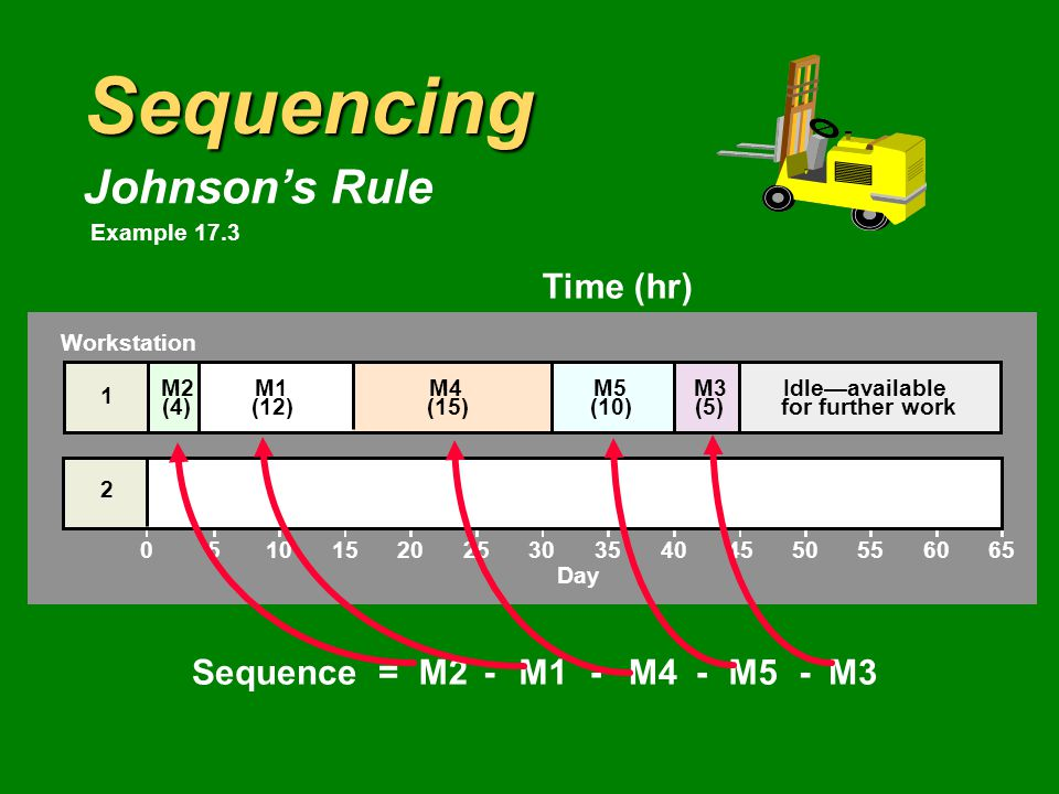 Sequencing Johnson's Rule Time (hr) MotorWorkstation 1Workstation 2 M11222 M245 M353 M41516 M5108 Sequence =M1M2M3M4M5---- Workstation 051015202530 Day 35404550556065 2 1 Example 17.3