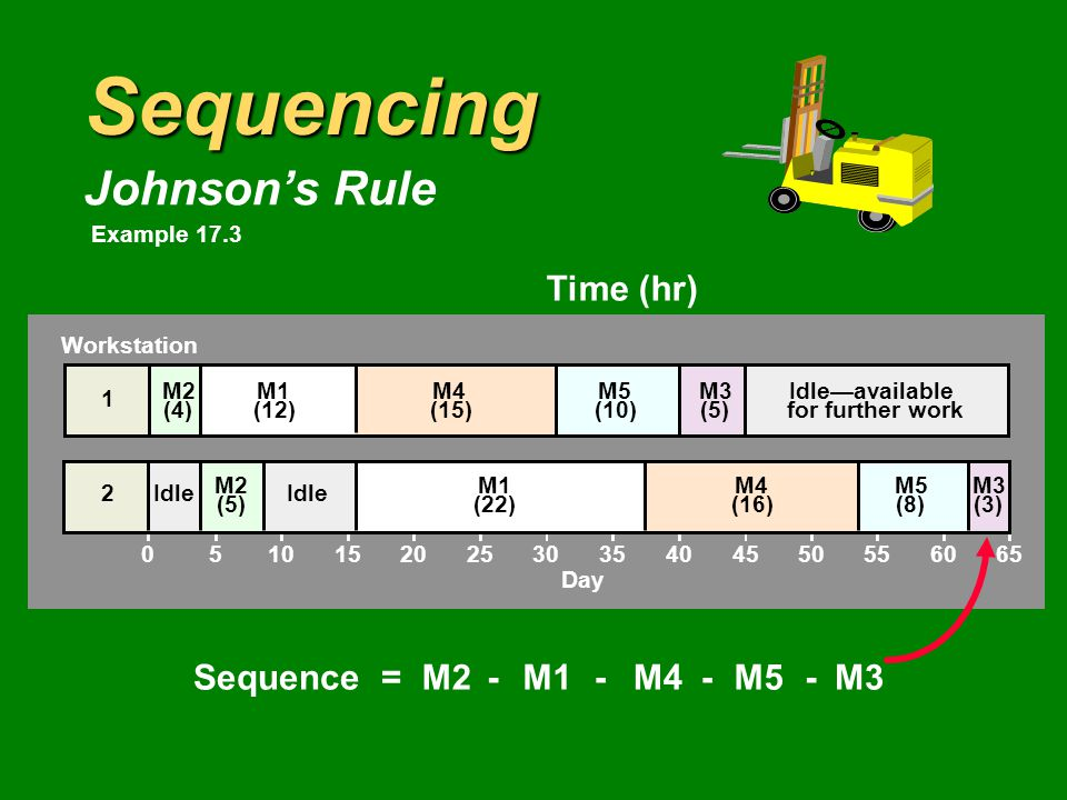 Sequencing Johnson's Rule Time (hr) MotorWorkstation 1Workstation 2 M11222 M245 M353 M41516 M5108 Sequence =M1M2M3M4M5---- Workstation M2 (4) M1 (12) M4 (15) M5 (10) M3 (5) Idle—available for further work Day Idle2 M2 (5) M1 (22) M4 (16) M5 (8) Idle 1 Example 17.3