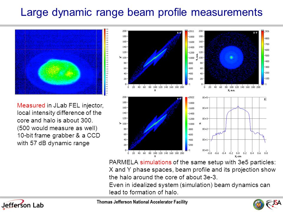 Large dynamic range beam profile measurements Measured in JLab FEL injector, local intensity difference of the core and halo is about 300.