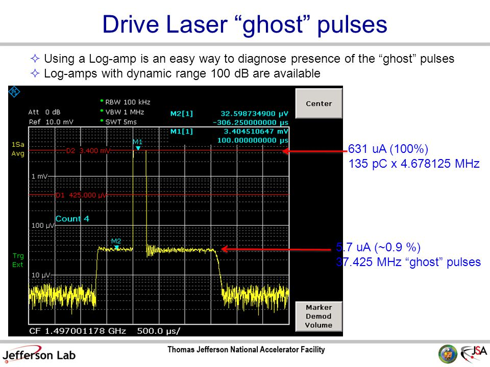 Drive Laser ghost pulses  Using a Log-amp is an easy way to diagnose presence of the ghost pulses  Log-amps with dynamic range 100 dB are available 631 uA (100%) 135 pC x 4.678125 MHz 5.7 uA (~0.9 %) 37.425 MHz ghost pulses