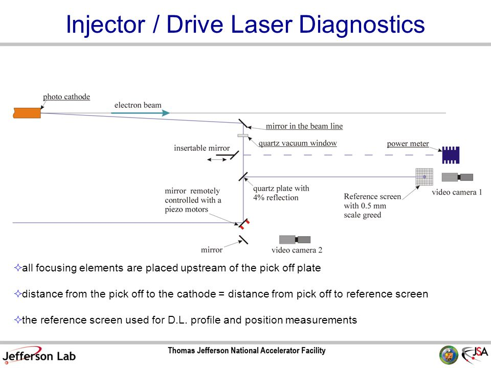 Injector / Drive Laser Diagnostics  all focusing elements are placed upstream of the pick off plate  distance from the pick off to the cathode = distance from pick off to reference screen  the reference screen used for D.L.