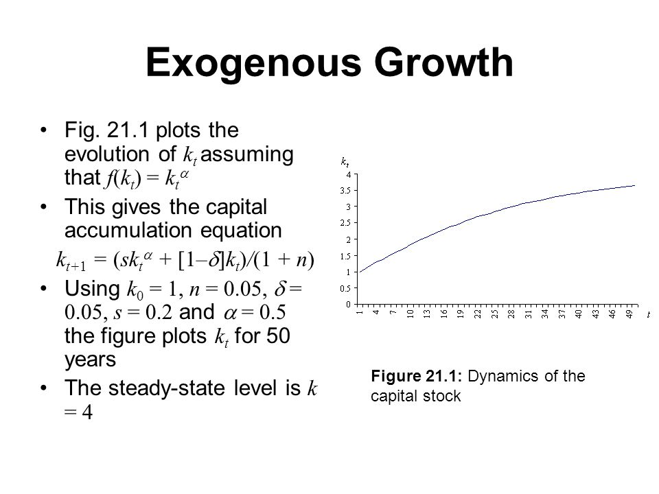 Exogenous Growth Fig.
