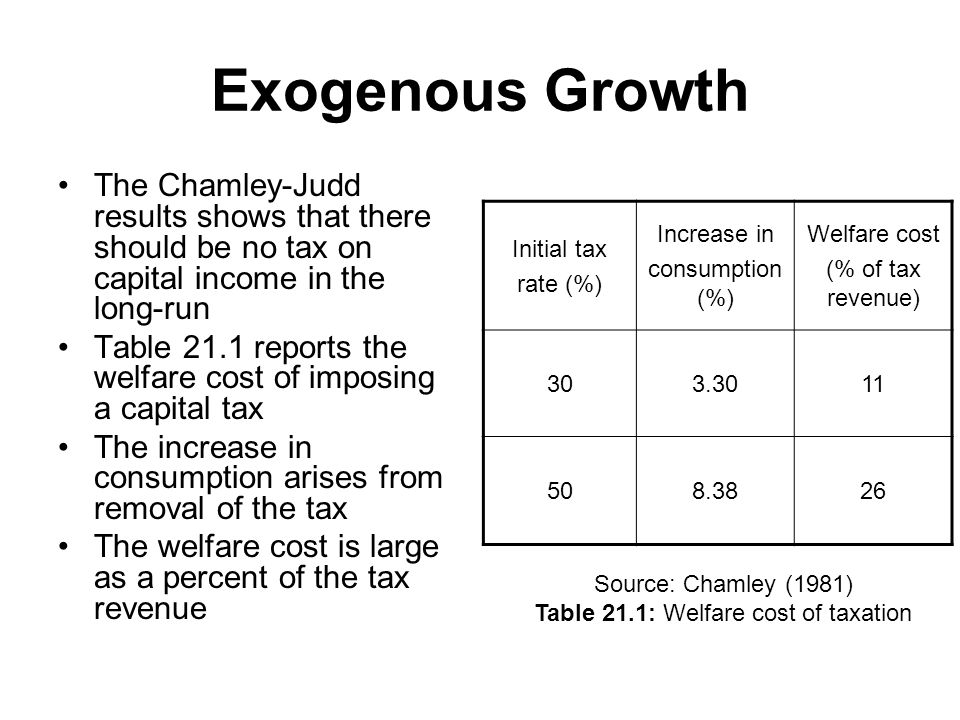 Exogenous Growth The Chamley-Judd results shows that there should be no tax on capital income in the long-run Table 21.1 reports the welfare cost of imposing a capital tax The increase in consumption arises from removal of the tax The welfare cost is large as a percent of the tax revenue Initial tax rate (%) Increase in consumption (%) Welfare cost (% of tax revenue) 303.3011 508.3826 Source: Chamley (1981) Table 21.1: Welfare cost of taxation