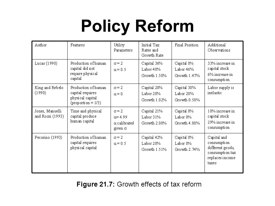 Policy Reform Figure 21.7: Growth effects of tax reform