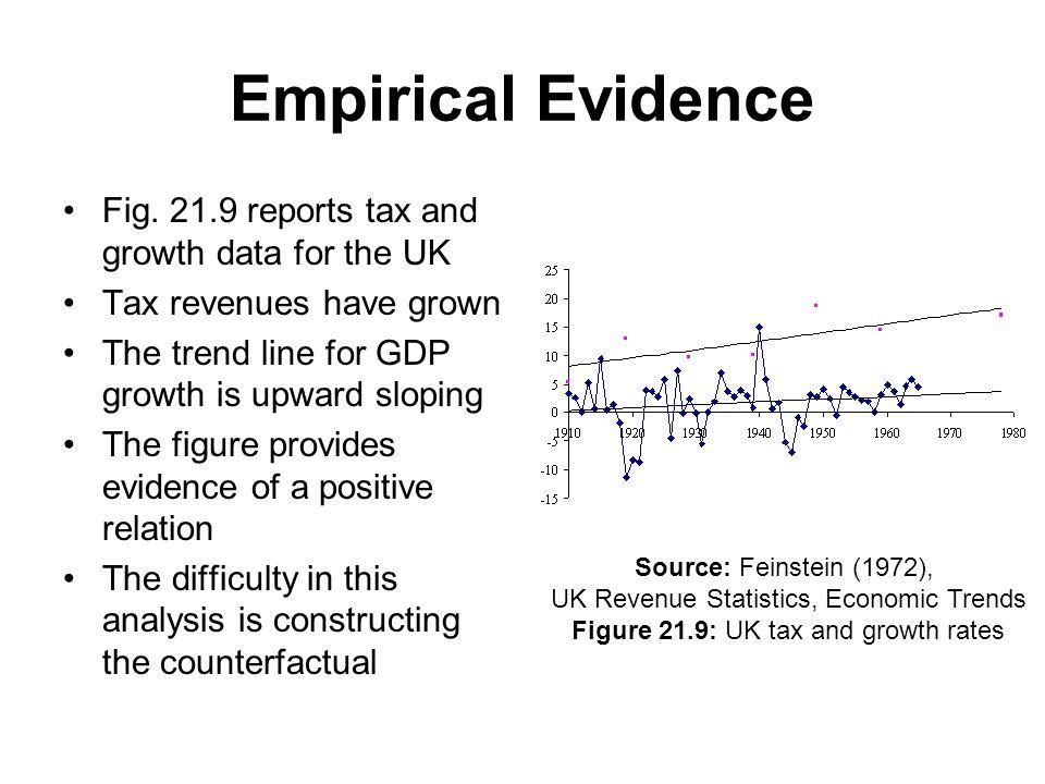 Empirical Evidence Fig.