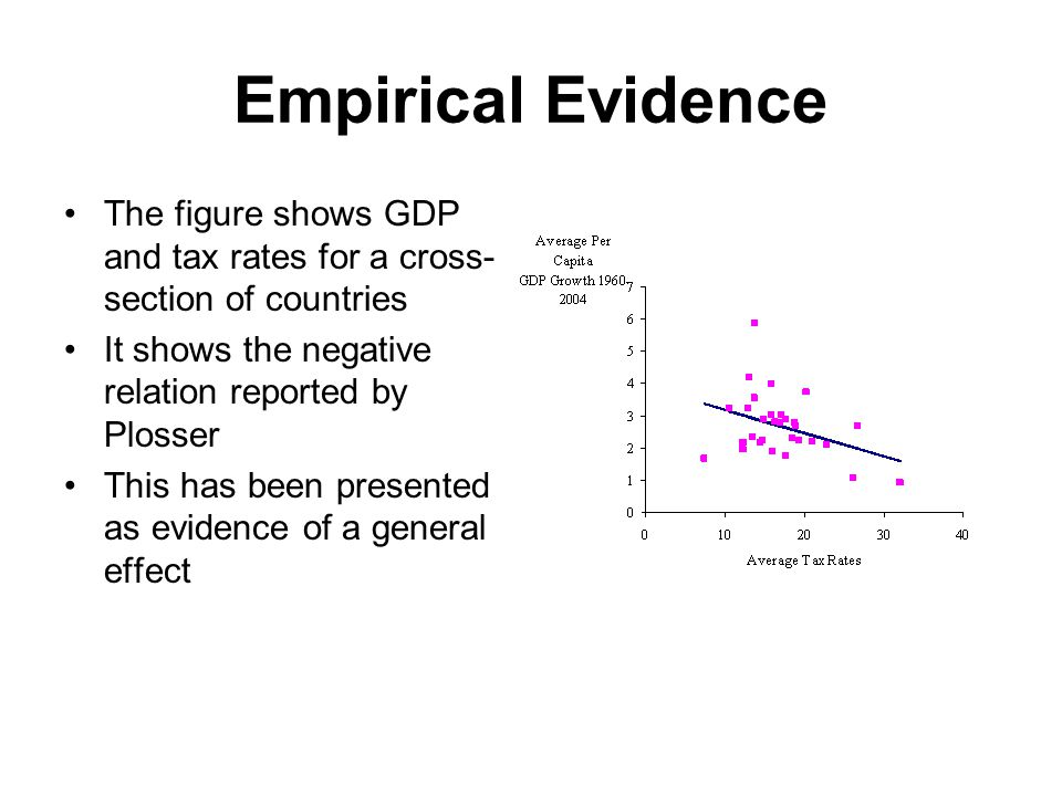 Empirical Evidence The figure shows GDP and tax rates for a cross- section of countries It shows the negative relation reported by Plosser This has been presented as evidence of a general effect