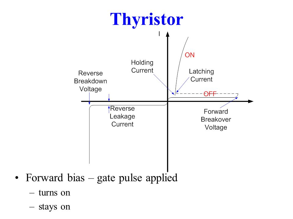 Thyristor Forward bias – gate pulse applied –turns on –stays on