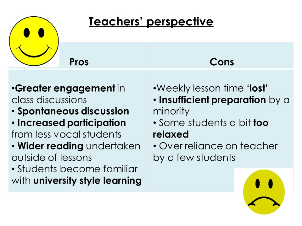 Teachers' perspective ProsCons Greater engagement in class discussions Spontaneous discussion Increased participation from less vocal students Wider reading undertaken outside of lessons Students become familiar with university style learning Weekly lesson time 'lost' Insufficient preparation by a minority Some students a bit too relaxed Over reliance on teacher by a few students