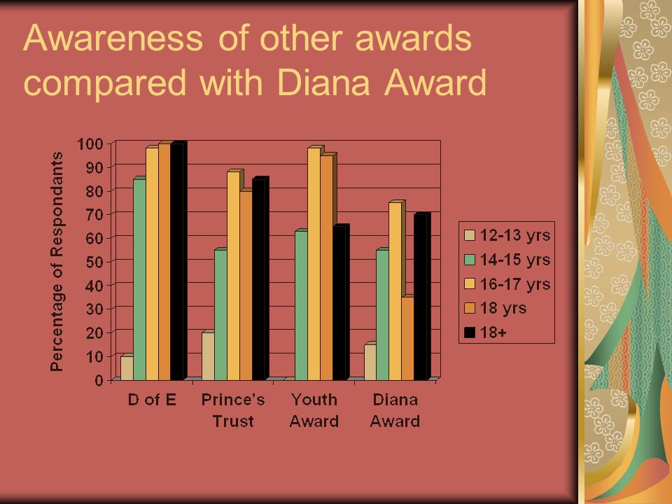 Awareness of other awards compared with Diana Award