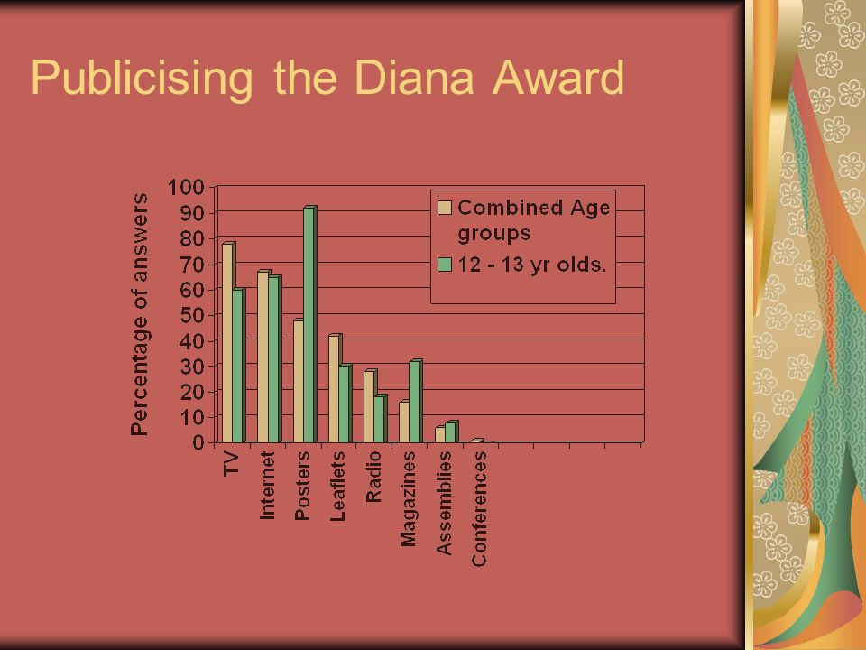 Publicising the Diana Award