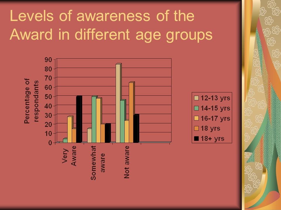 Levels of awareness of the Award in different age groups