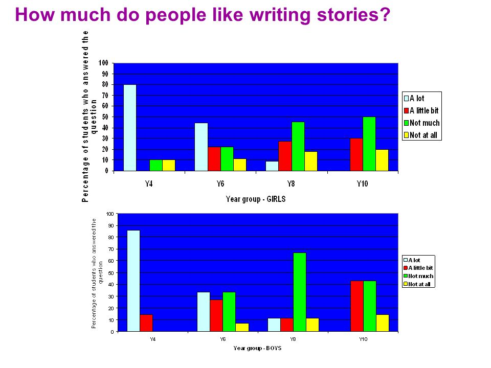 How much do people like writing stories.