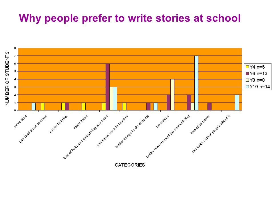 Why people prefer to write stories at school The 3 main reasons that children like writing stories at school better than home are  Lots of help and everything that you need  Better environment (for concentrating )  No choice!