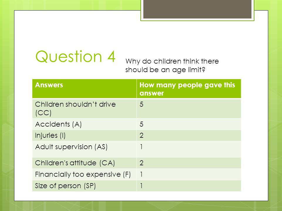 Question 4 AnswersHow many people gave this answer Children shouldn't drive (CC) 5 Accidents (A)5 Injuries (I)2 Adult supervision (AS)1 Children s attitude (CA)2 Financially too expensive (F)1 Size of person (SP)1 Why do children think there should be an age limit