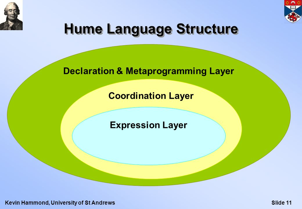 Slide 11Kevin Hammond, University of St Andrews Declaration & Metaprogramming Layer Hume Language Structure Coordination Layer Expression Layer