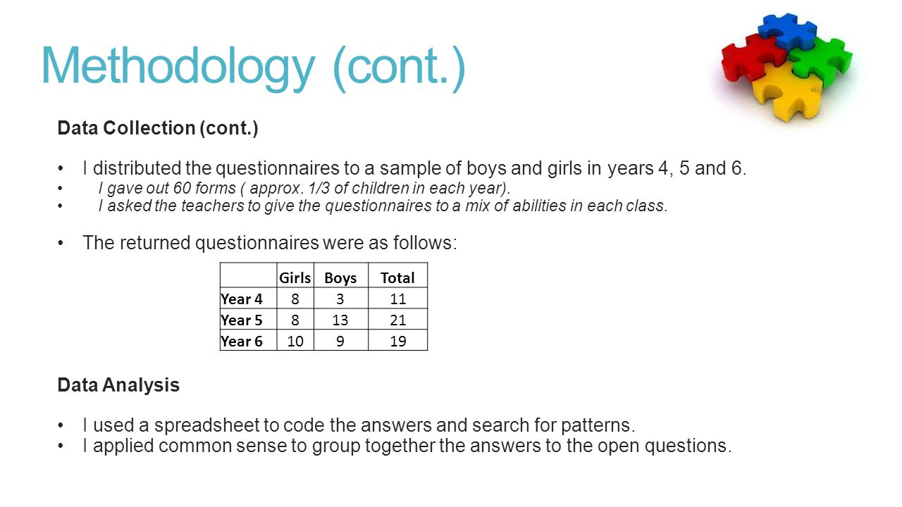 Methodology (cont.) Data Collection (cont.) I distributed the questionnaires to a sample of boys and girls in years 4, 5 and 6. I gave out 60 forms (