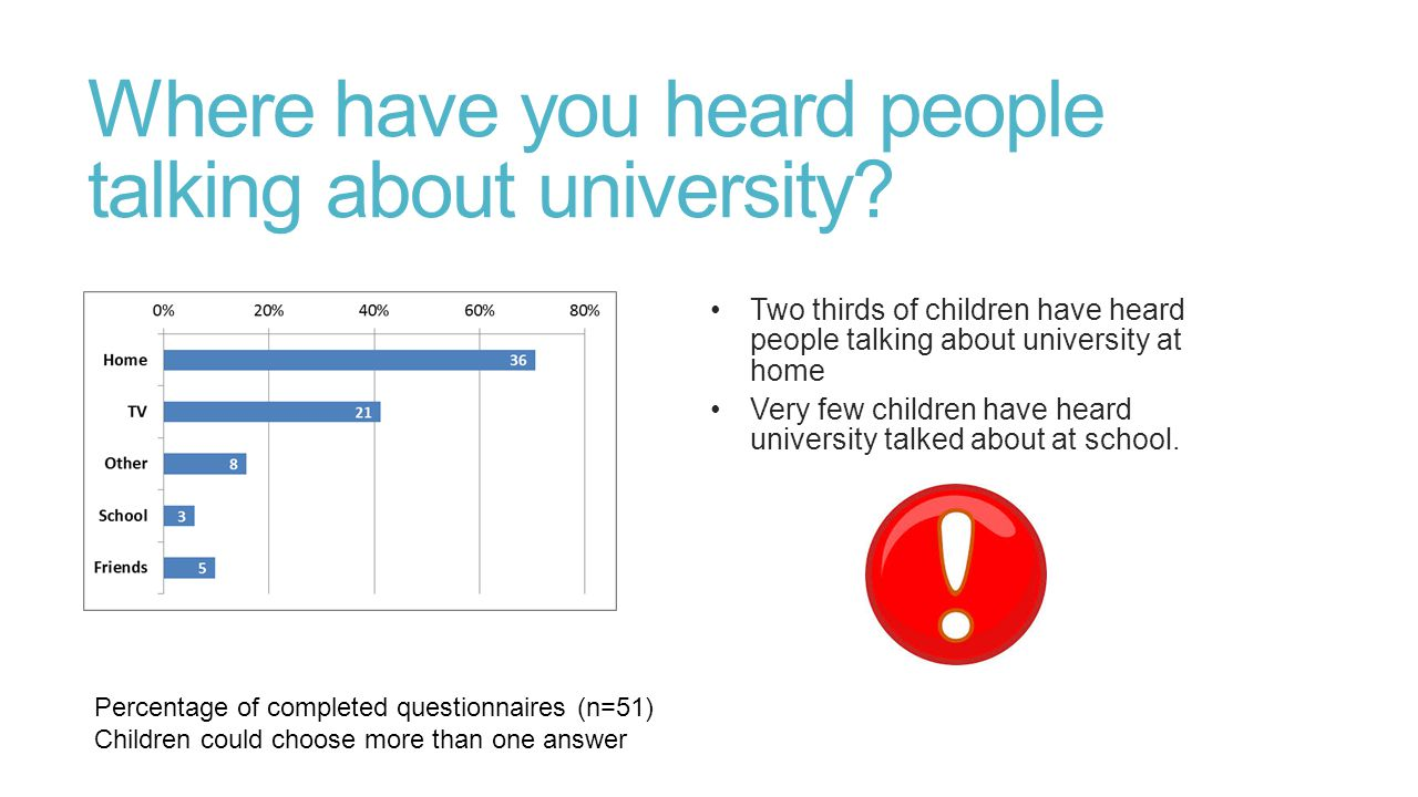 Where have you heard people talking about university? Two thirds of children have heard people talking about university at home Very few children have