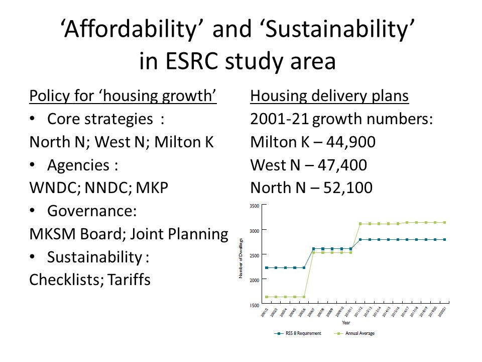 'Affordability' and 'Sustainability' in ESRC study area Policy for 'housing growth' Core strategies : North N; West N; Milton K Agencies : WNDC; NNDC; MKP Governance: MKSM Board; Joint Planning Sustainability : Checklists; Tariffs Housing delivery plans 2001-21 growth numbers: Milton K – 44,900 West N – 47,400 North N – 52,100