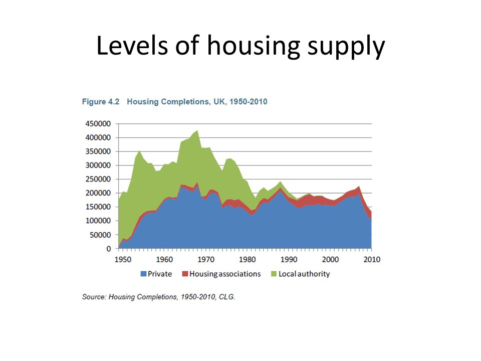Levels of housing supply