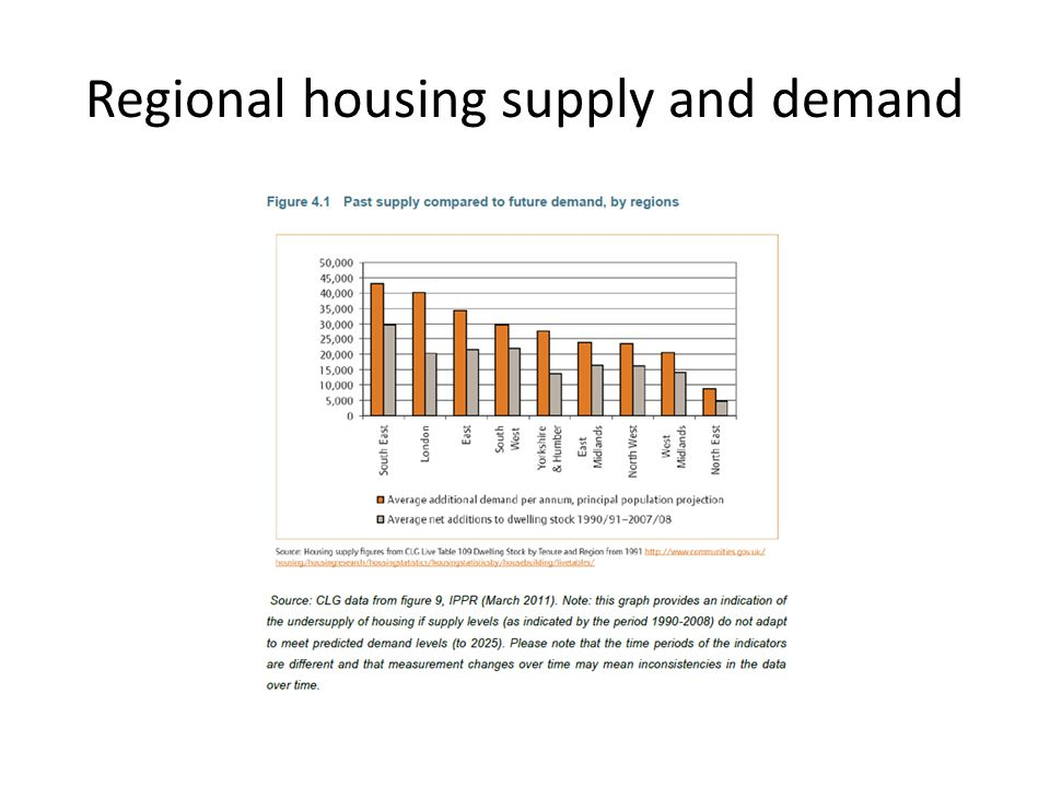 Regional housing supply and demand