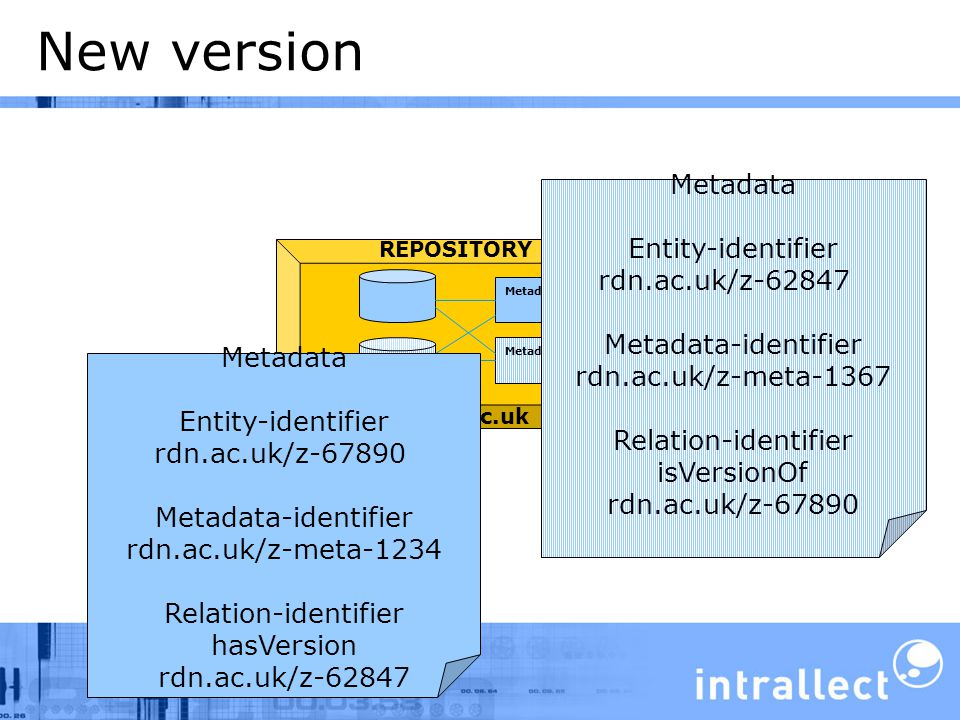 New version Metadata REPOSITORY Z Metadata Entity-identifier rdn.ac.uk/z-62847 Metadata-identifier rdn.ac.uk/z-meta-1367 Relation-identifier isVersionOf rdn.ac.uk/z-67890 rdn.ac.uk Metadata Entity-identifier rdn.ac.uk/z-67890 Metadata-identifier rdn.ac.uk/z-meta-1234 Relation-identifier hasVersion rdn.ac.uk/z-62847