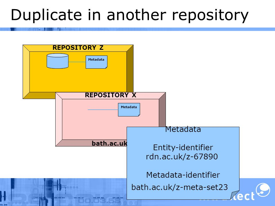 Duplicate in another repository REPOSITORY Z Metadata rdn.ac.uk Metadata REPOSITORY X Metadata Entity-identifier rdn.ac.uk/z-67890 Metadata-identifier bath.ac.uk/z-meta-set23 bath.ac.uk