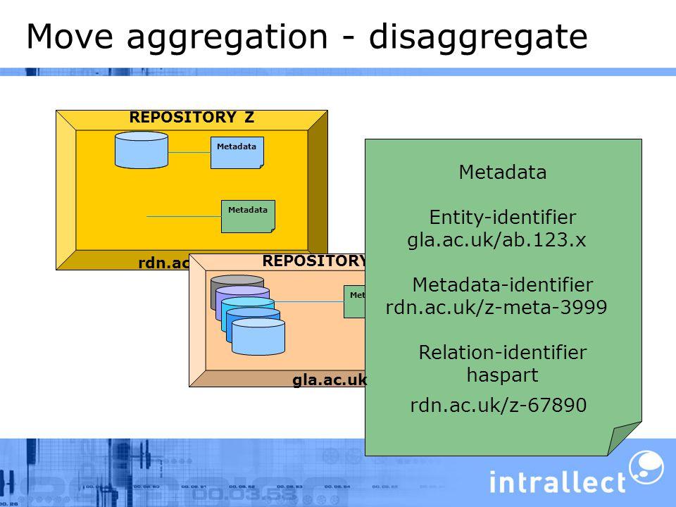 Move aggregation - disaggregate rdn.ac.uk REPOSITORY Z Metadata REPOSITORY V Metadata Entity-identifier gla.ac.uk/ab.123.x Metadata-identifier rdn.ac.uk/z-meta-3999 Relation-identifier haspart rdn.ac.uk/z-67890 gla.ac.uk