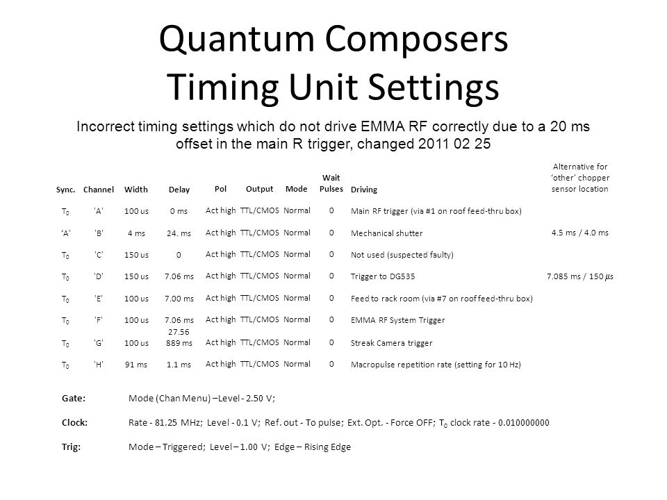 Quantum Composers Timing Unit Settings Sync.ChannelWidthDelayPolOutputMode Wait PulsesDriving Alternative for 'other' chopper sensor location T0T0 A 100 us0 msAct highTTL/CMOSNormal0Main RF trigger (via #1 on roof feed-thru box) 'A' B 4 ms24.