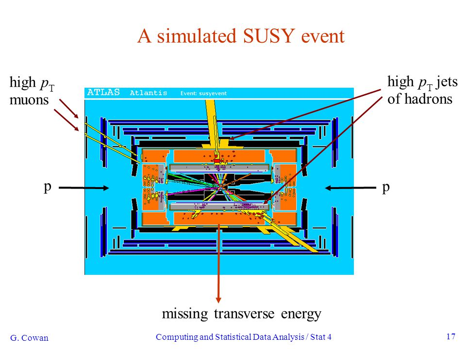 Computing and Statistical Data Analysis / Stat 4 17 A simulated SUSY event high p T muons high p T jets of hadrons missing transverse energy p p G. Co