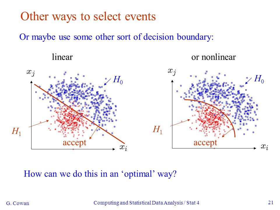 Computing and Statistical Data Analysis / Stat 4 21 Other ways to select events Or maybe use some other sort of decision boundary: accept H1H1 H0H0 H1