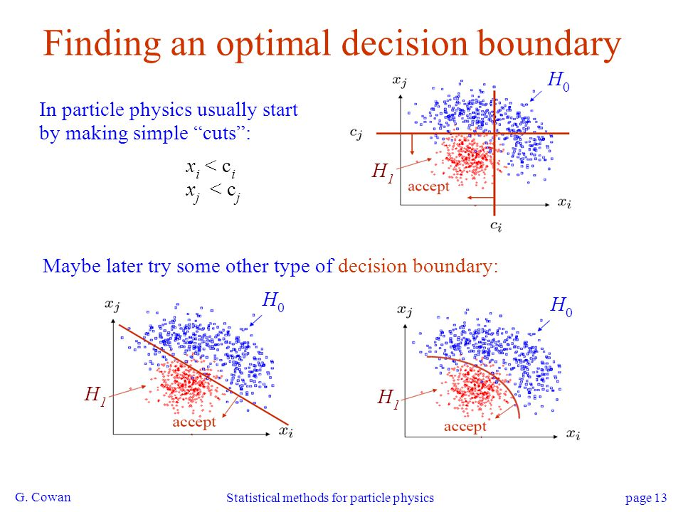 "G. Cowan Statistical methods for particle physics page 13 Finding an optimal decision boundary In particle physics usually start by making simple ""cut"