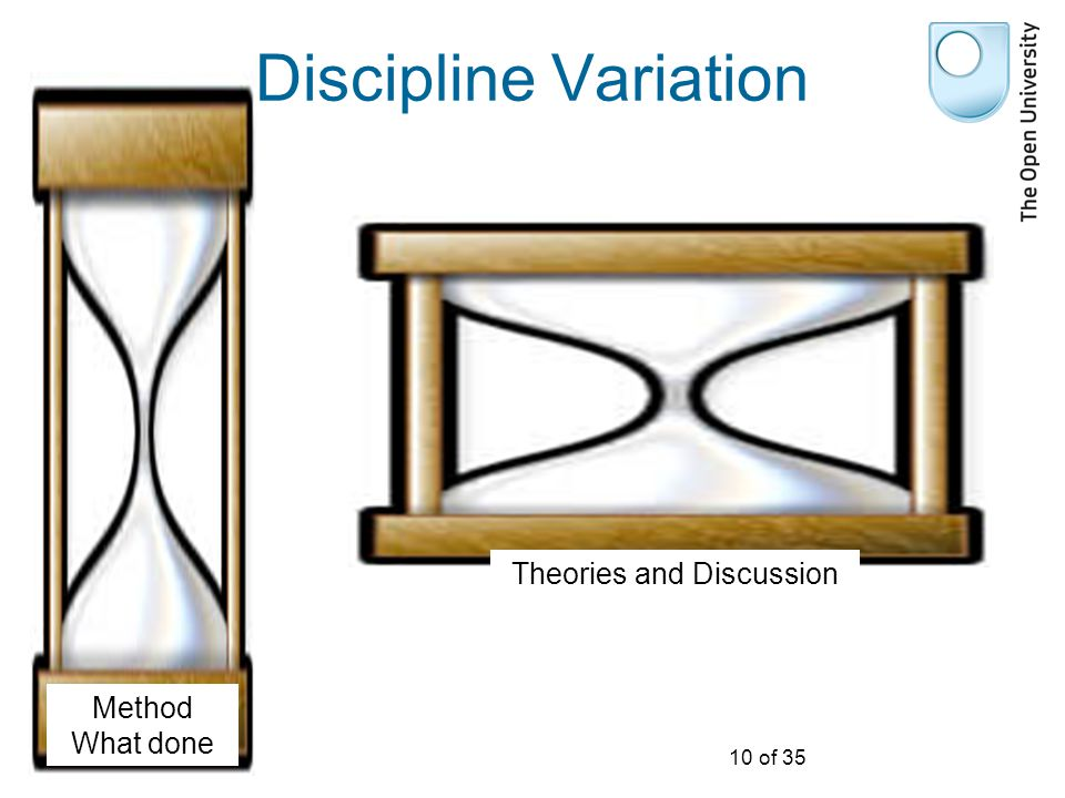 10 of 35 Discipline Variation Method What done Theories and Discussion