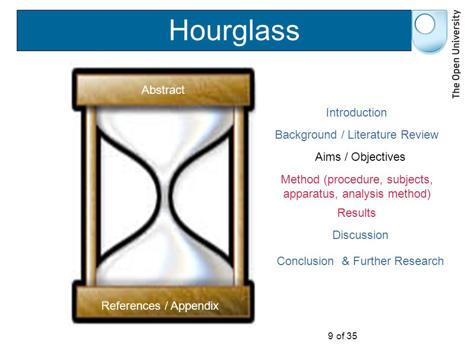 9 of 35 Hourglass Abstract References / Appendix Introduction Background / Literature Review Method (procedure, subjects, apparatus, analysis method) Aims / Objectives Results Discussion Conclusion & Further Research