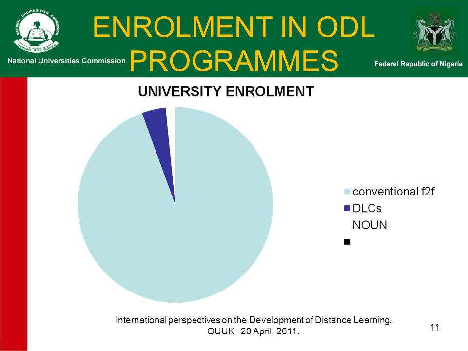 ENROLMENT IN ODL PROGRAMMES International perspectives on the Development of Distance Learning.