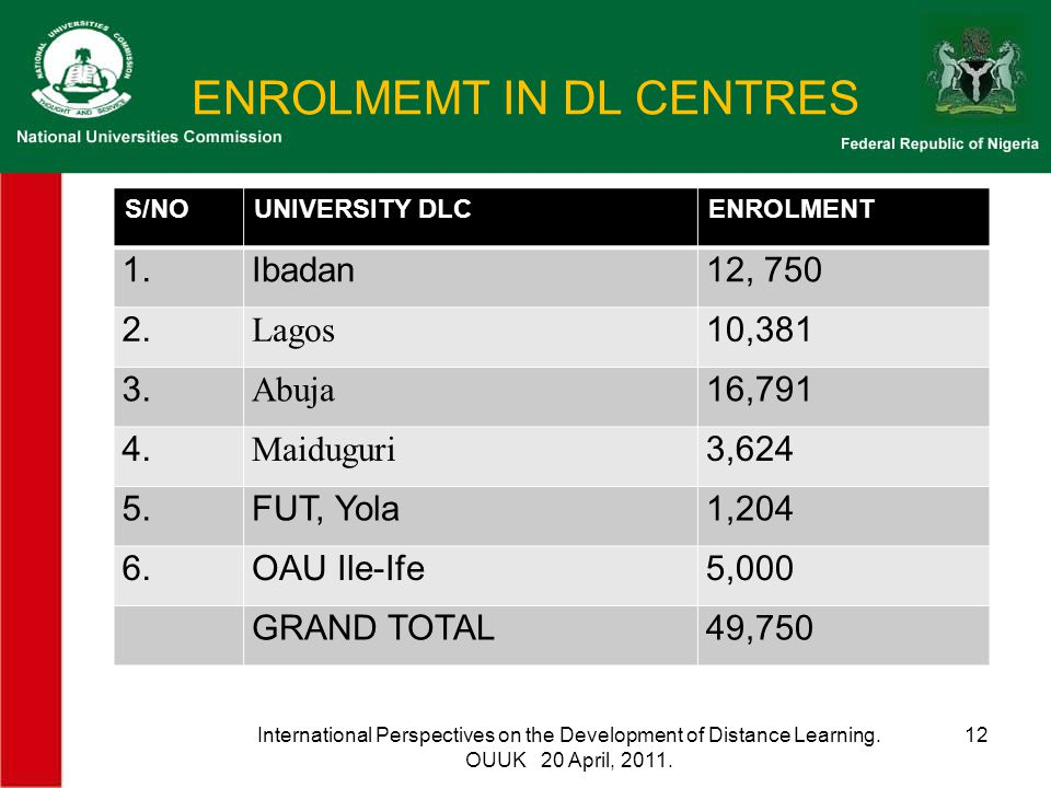 ENROLMEMT IN DL CENTRES S/NOUNIVERSITY DLCENROLMENT 1.Ibadan12, 750 2. Lagos 10,381 3. Abuja 16,791 4. Maiduguri 3,624 5.FUT, Yola1,204 6.OAU Ile-Ife5