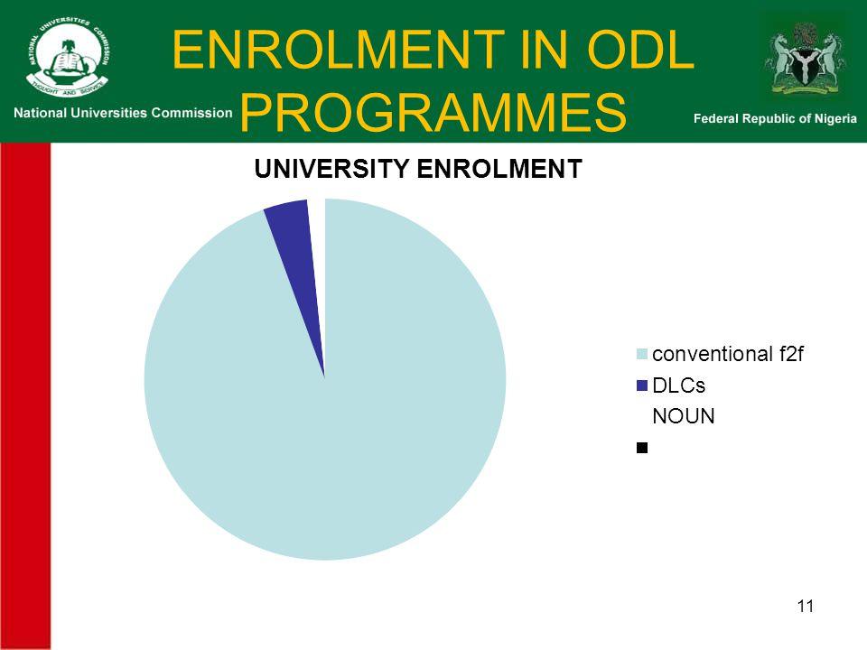 ENROLMENT IN ODL PROGRAMMES 11