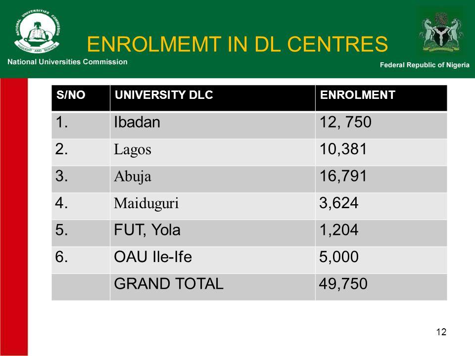 ENROLMEMT IN DL CENTRES S/NOUNIVERSITY DLCENROLMENT 1.Ibadan12, 750 2.