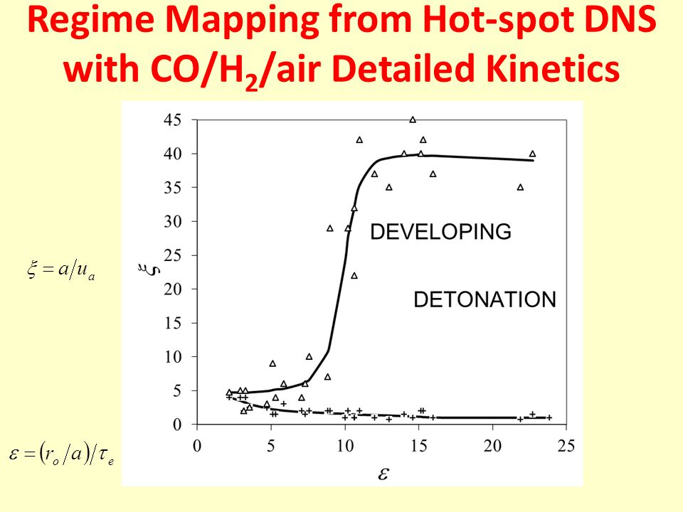 Regime Mapping from Hot-spot DNS with CO/H 2 /air Detailed Kinetics