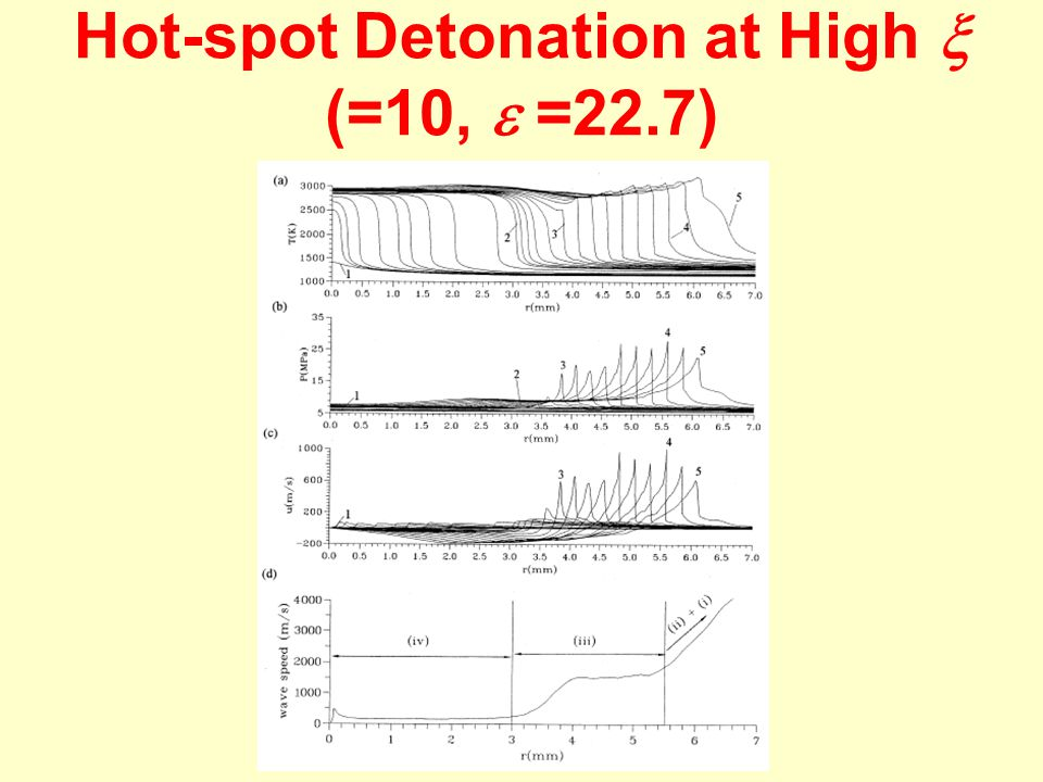 Hot-spot Detonation at High  (=10,  =22.7)