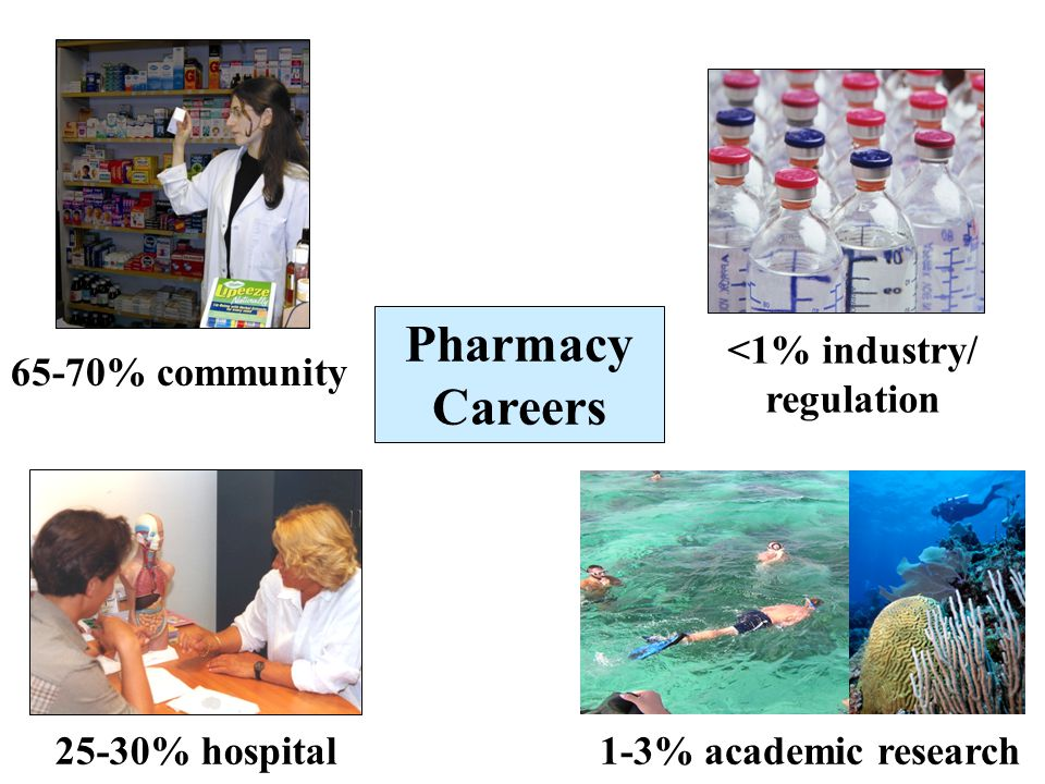 Pharmacy Careers <1% industry/ regulation 65-70% community 1-3% academic research 25-30% hospital