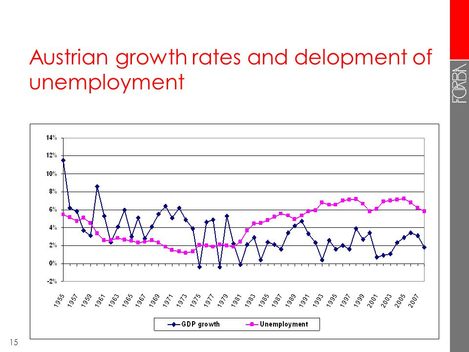 15 Austrian growth rates and delopment of unemployment
