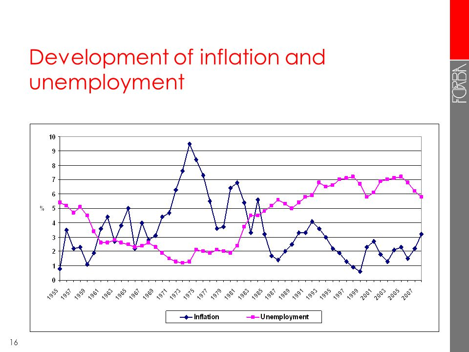 16 Development of inflation and unemployment