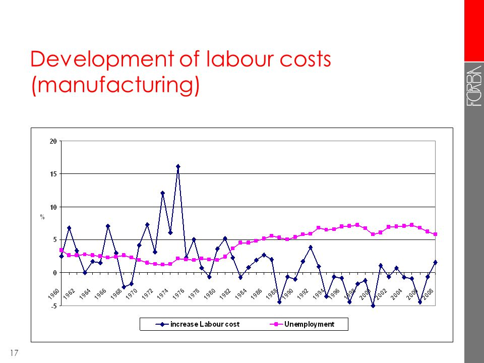 17 Development of labour costs (manufacturing)