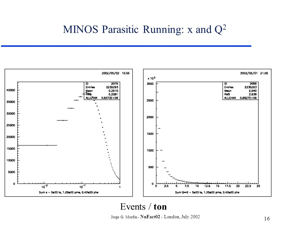 Jorge G. Morfín - NuFact02 - London, July 2002 16 MINOS Parasitic Running: x and Q 2 Events / ton