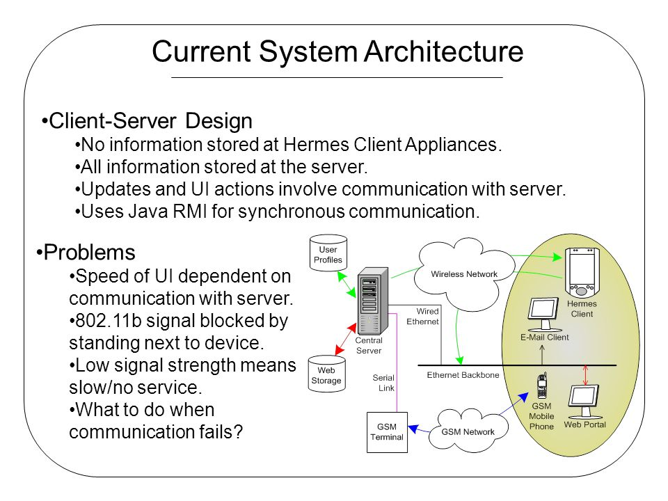 Current System Architecture Client-Server Design No information stored at Hermes Client Appliances. All information stored at the server. Updates and