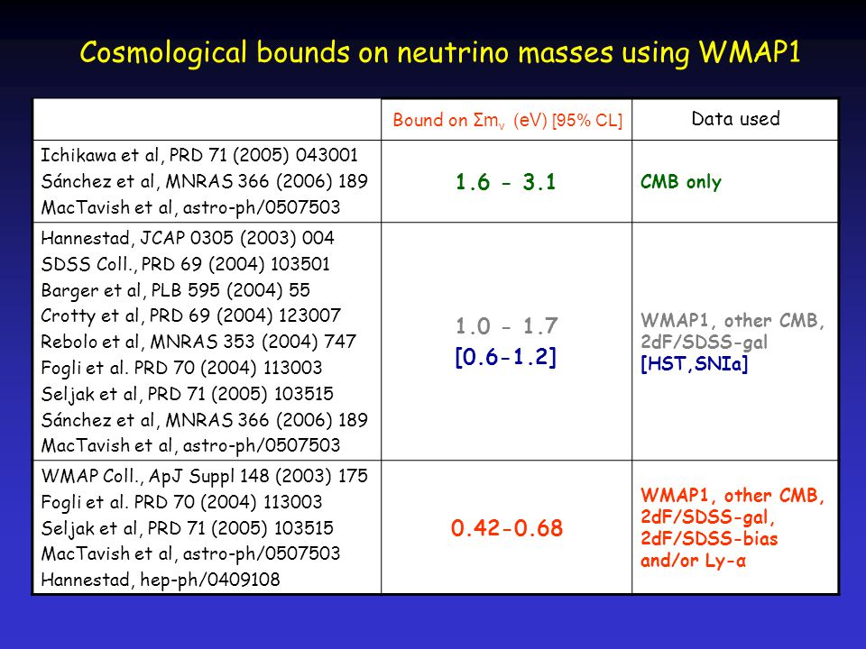 Cosmological bounds on neutrino masses using WMAP1 Bound on Σm ν (eV) [95% CL] Data used Ichikawa et al, PRD 71 (2005) 043001 Sánchez et al, MNRAS 366