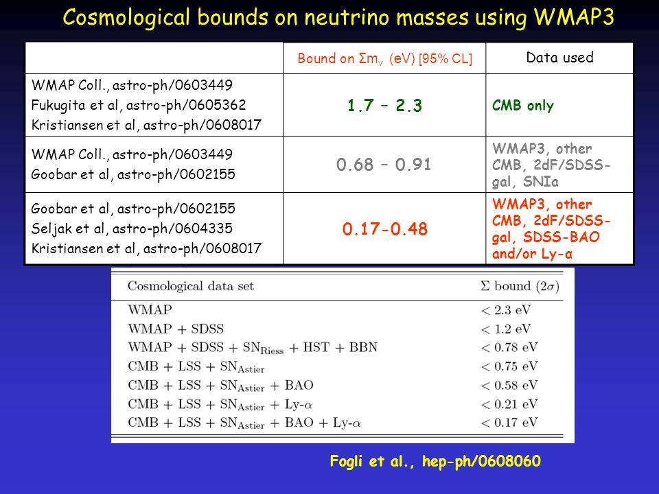 Cosmological bounds on neutrino masses using WMAP3 Bound on Σm ν (eV) [95% CL] Data used WMAP Coll., astro-ph/0603449 Fukugita et al, astro-ph/0605362