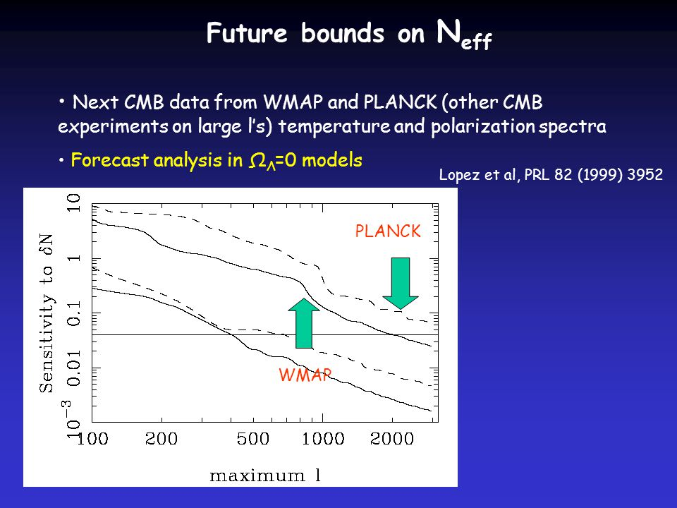 Future bounds on N eff Next CMB data from WMAP and PLANCK (other CMB experiments on large l's) temperature and polarization spectra Forecast analysis in Ω Λ =0 models Lopez et al, PRL 82 (1999) 3952 WMAP PLANCK